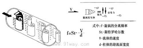 lugb-21系列智能型涡街流量计