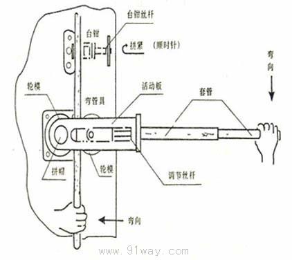 首页 五金工具 液压工具 弯管机|套丝机 → swg-22b手动弯管机  弯管图片