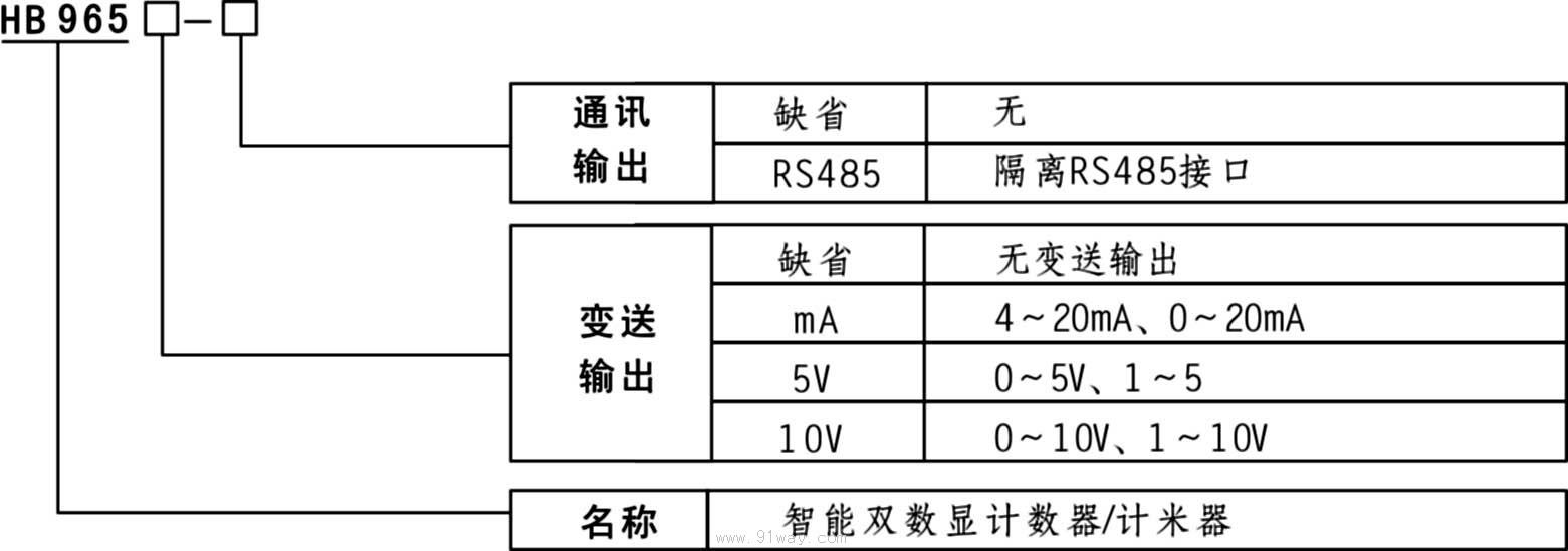 hb965智能双数显计数器/光栅表/计米器