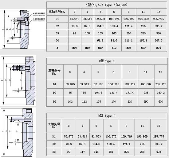 法兰盘规格法兰盘零件图法兰盘图纸;