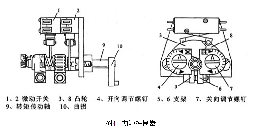 电动闸阀的结构和_电动闸阀图例,电动闸阀结构图; 图片
