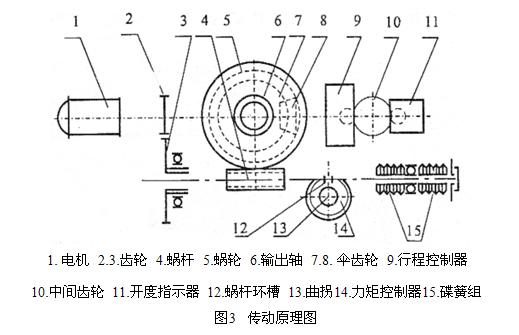 zb型矿用隔爆型阀门电动装置
