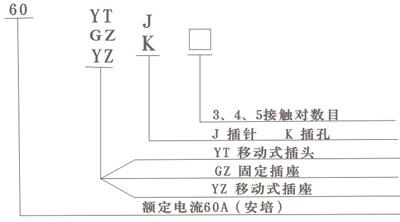 首页 特种电器 防爆接线盒 → 15a-300a无火花型防爆插头插座连接器