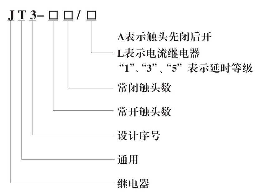 JT3系列直流电磁继电器型号说明