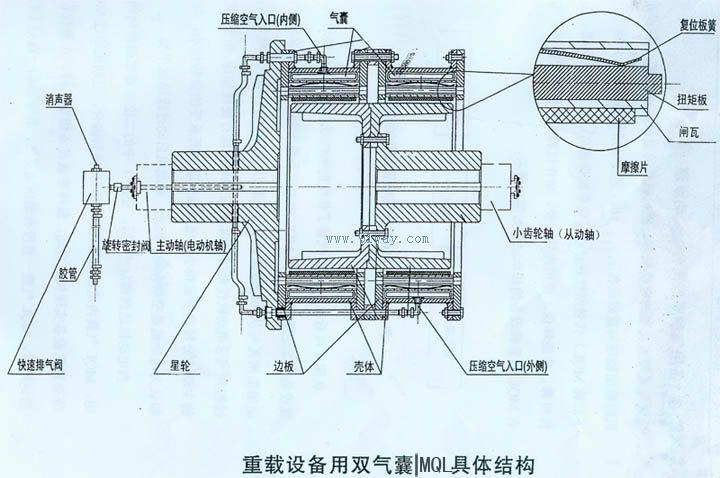 气动离合器结构图