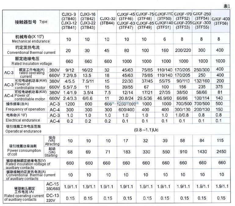cjx3-32(3tb44)交流接触器