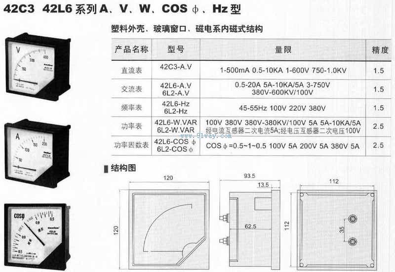 v系列面板交流电流表电压表