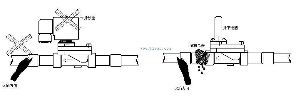 fdf-mg系列电磁阀安装示意图图片