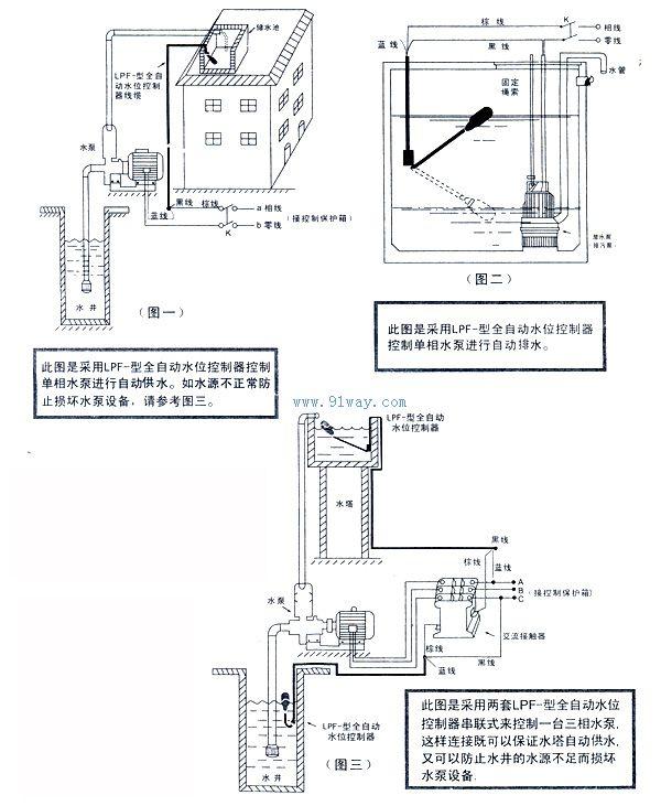 LPF型浮球控制器是一个能够调节桶、槽或井中液位的开关。它可自动调节、易于操作、便于安装、安全可靠、免予维修、无毒环保。它对污水有低抗作用。产品经检测中心检验合格,符合Q/QLP001-2002标准。广泛应用于家庭、厂矿等的水池、油、弱酸和弱碱的池、桶、槽、罐等的容器之中。如串联两个控制器,即一个放至水池,另一个放至水井来控制水泵,就能防止因水源不足开空泵而损坏水泵设备(见图);也可以三个控制器串联,一个放至水塔,一个放至过滤池和一个放至河水(水井)能同时控制两台水泵设备。 LPF型浮球控制器技术参数 额