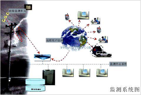 ds-3py线路故障在线智能监测系统结构示意图