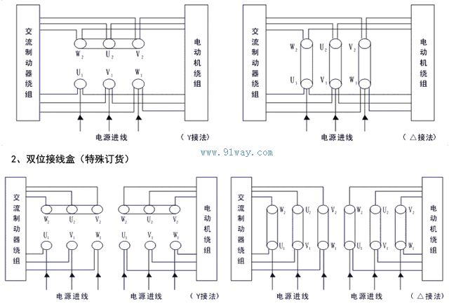 YEJAK系列交流电磁制动三相异步电动机是根据国家标准JB/T 6456要求精心设计的新颖交流制动电动机,它是以Y系列标准电机配上AZMK交流制动器而成,它具有动态响应快(从静止到通电打开时间)、制动时间短的特点,比通常的直流制动器快一半时间,可广泛应用于需要快速制动、准确定位的各种传动机械。如升降机、传送机械、包装机械、印刷机械、食品机械、配套减速机用于各种传动机械设备等。 YEJAK系列交流电磁制动三相异步电动机结构特点: 1、安装尺寸和功率等级符合Y系列标准和国际IEC 72标准; 2、电动机主体防