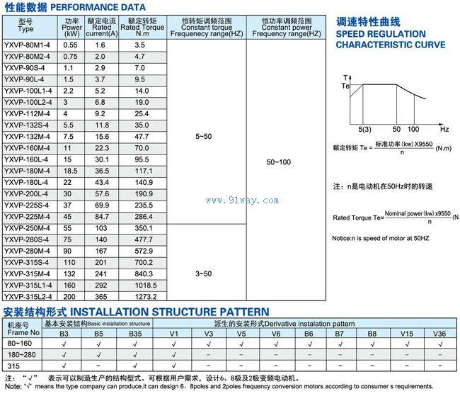 yxvp系列变频调速三相异步电动机技术参数及安装尺寸