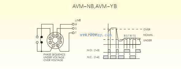 AVM-NB电压继电器 相位顺序不对(逆相)及电压过高或电压不足时自动跳脱保护 设定值可以从额定电压的5%到29% 如果电压超过或是不足,内部继电器立即回到原始位置,切断电源 动作延迟时间范围: 1.0~10.0秒可调 动作复归时间范围: 1.0~10.0秒可调 数字显示实际电压值