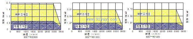 电机产品 伺服电机 交流伺服电机 → 60st-m系列交流伺服电机  制动