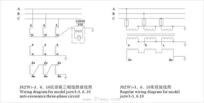 JSZW3-3A,B系列半封闭三相电压互感器 1. 产品标准:GB1207-1997《电压互感器》; 2. 技术参数表 Technical data form 3. 产品表面爬电比距满足级污秽等级; 4. 其它技术参数见下表:  JSZW3-3A,B系列半封闭三相电压互感器外形及安装尺寸:   JSZW3-3A,B系列半封闭三相电压互感器