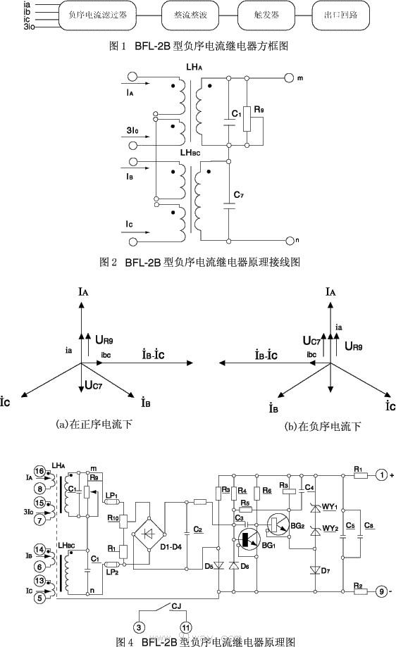 用途: BFL-2B型负序电流继电器用于发电机和变压器的继电保护线路中,作为起动元件,反应不对称短路时故障电流的负序分量。 工作原理: 2.1 方框图示于图1。 2.2 继电器的动作原理分述如下: 负序电流滤过器: 它由两个不带气隙的变流器LHA、LHBC、电容器C1、C7和电位器R9所组成接线图示于图2。 R9上的电压(UR9)与A相电流成正比且相位基本相同;C7上的电压(UC7)则与BC相电流之差成正比例,相位滞后90。BC相采用电容(C7)移相,主要优点是输出电压波形较好(基本是正弦波),这样减小了