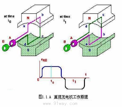 直流发电机工作原理1