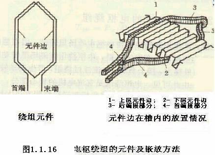 直流电机电枢绕组
