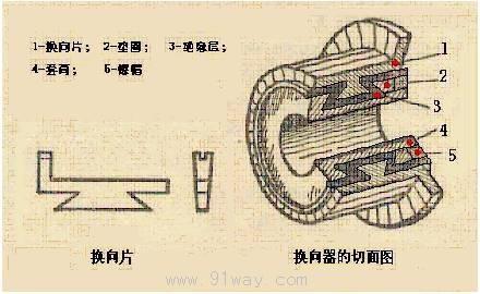 直流电机的基本原理和构造