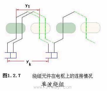 直流电机的绕组单波绕组