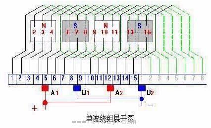 直流电机的绕组单波绕组展开图