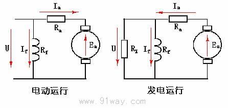 直流电机的运行原理图片