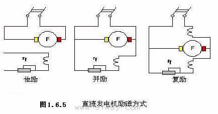 直流电机的运行原理