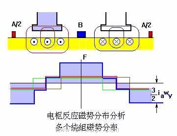 直流电机的励磁方式及磁场;