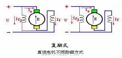 直流电机的励磁方式及磁场