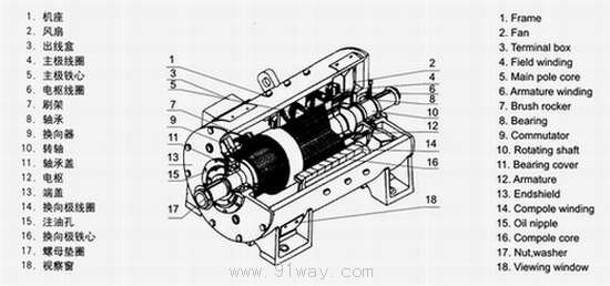 上海南洋55kw直流电机冷态励磁电阻是多少答:55kw的是82欧姆南洋z2-54