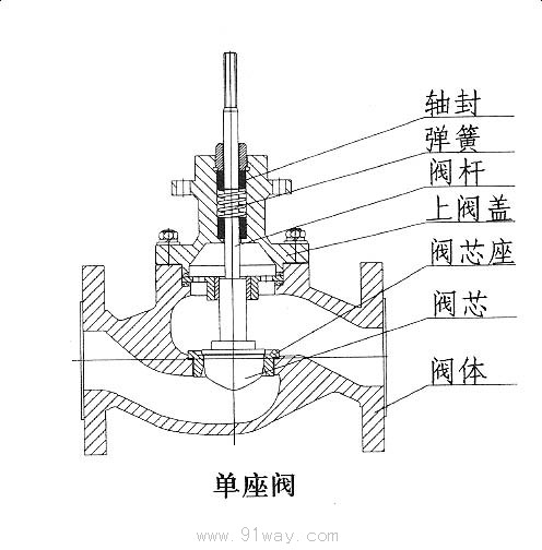 zdsp(m)精小型电子式电动单座(套筒)调节阀结构图1图片