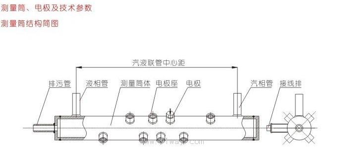 UDZ系列电接点水位计,主要用于锅炉汽包、高低加热器、除氧器、蒸发器、直流锅炉起动分离器、汽包连排扩容器、水箱等的水位测量。本装置由测量筒、电极、二次仪表三部分组成组成。测量筒通过电极采集信号,传输到二次仪表上,仪表采用 数字和双色光柱显示容器内的液位。 UDZ系列电接点水位计技术参数 电源电压:220V10%、50Hz 工作环境温度:-10-45 工作相对湿度:85% 液体水阻范围:0-500K 继电器输出接点容量:220V、3A 水位显示点数:1-23点(见标尺代码表) 外形尺寸:80mm16