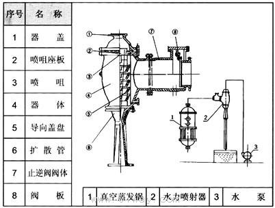 w型水力喷射器(真空泵)结构图